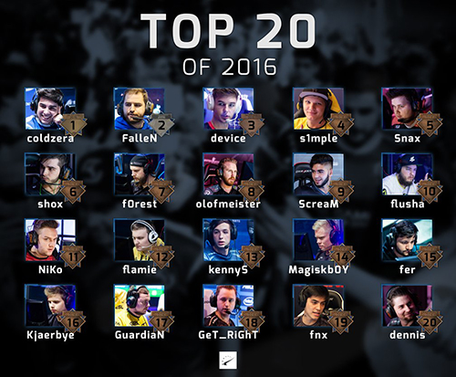 Top 20 players of 2016