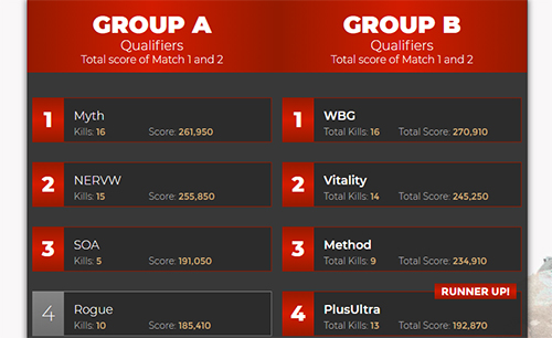 group-result