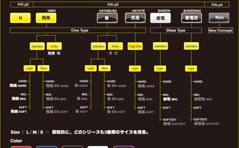 日本のゲーミングデバイスメーカー『ARTISAN』がゲーミングマウスパッドのロードマップを発表