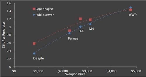 『Counter-Strike: Global Offensive(CS:GO)』開発チームがプロと一般プレーヤーの命中率比較データを公開、ヘッドショット率の差は 12%