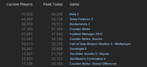 2012 年 9 月の Steam アクティブタイトルはダントツで『DOTA2』が 1 位、『CS1.6』 4 位、『CS:Source』 6 位、『CS:GO』 11 位