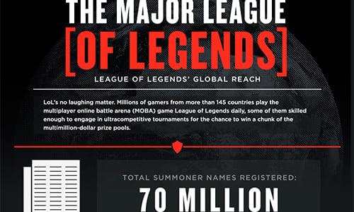 『League of Legends』のアカウント数が 7,000 万を突破、最大同時接続数は 300万を超え世界で最もプレーされているゲームに