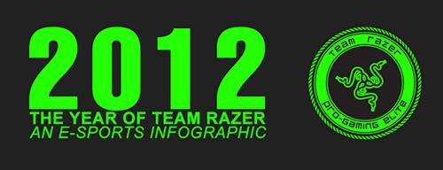 『Razer』 が 2012 年におけるスポンサードチーム・プレーヤーの活躍をまとめたインフォグラフィックを公開
