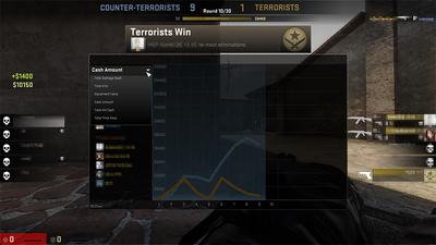 『Counter-Strike: Global Offensive』アップデート(2013-10-30)、観戦時にチーム・プレーヤーデータのグラフ表示機能追加