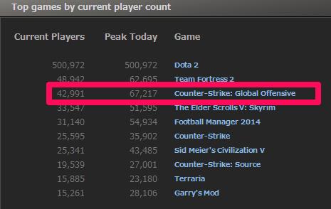 『Counter-Strike: Global Offensive』の同時接続数が67,000人を突破