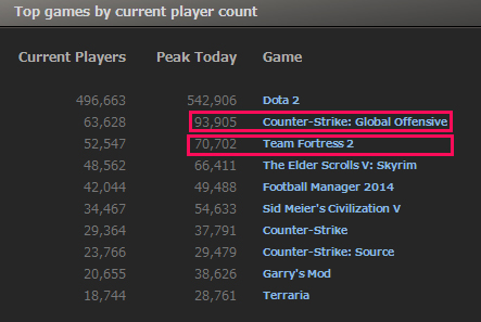 『Counter-Strike: Global Offensive』の同時接続数がまたもや記録更新、Team Fortress 2を抜き93,905人に