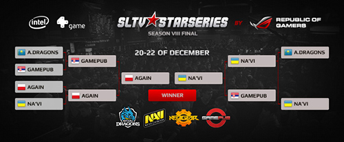 『SLTV StarSeries VIII Finals』で AGAiN が Natus Vincere に勝利し優勝