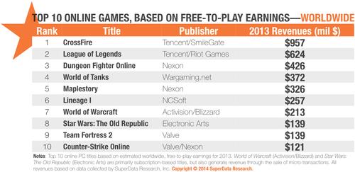 オンラインFPS『CrossFire』が『League of Legends』を抑え2013年のFree-To-Playゲーム最多収入タイトルに
