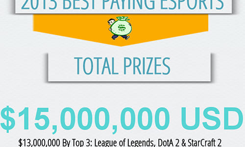 賞金額が高いeスポーツタイトルのランキング『2013 Best Paying eSports』発表