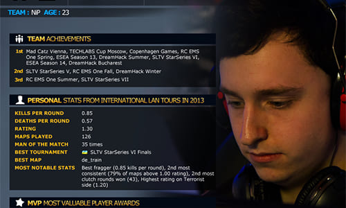 HLTV.orgによる2013年『Counter-Strike: Global Offensive』トップ20プレーヤーランキング』でGeT_RiGhT選手が1位を獲得