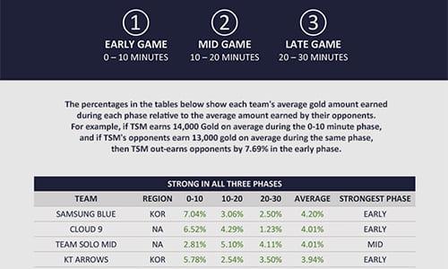onGamersが『League of Legends』プロチームのゲーム時間帯別ゴールド収入比較データを公開