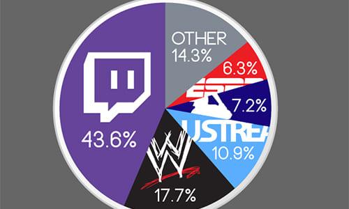ゲーム専門の動画配信サイト『Twitch』が2014年4月時点でアメリカ最大シェアを誇るストリーミング配信サイトに
