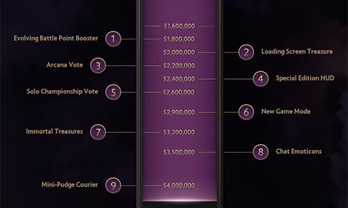 DOTA2世界大会『The International 4』の賞金総額が400万ドル(約4億円)を突破