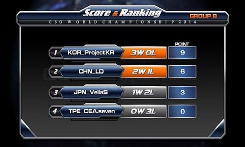 世界大会『CSOWC 2014』の予選グループBで日本代表VeliaSは1勝2敗、予選通過ならず