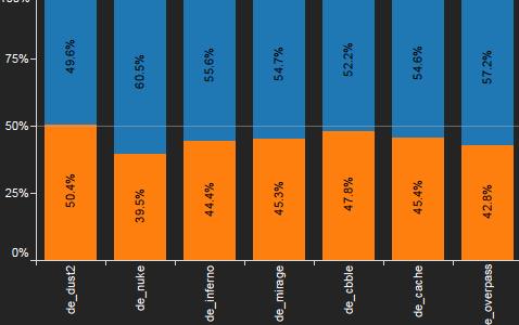 CS:GO公式ブログにて最新マップの統計データが公開