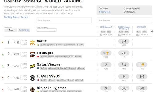 ESLが『Counter-Strike:GO World Ranking』を発表