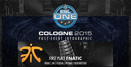 『ESL One Cologne 2015』の統計データをまとめたインフォグラフィックが公開