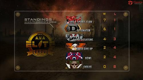 DeToNatorがプロリーグ『A.V.A Elite League 2016 Spring』でついに初黒星、首位対決でahqが勝利