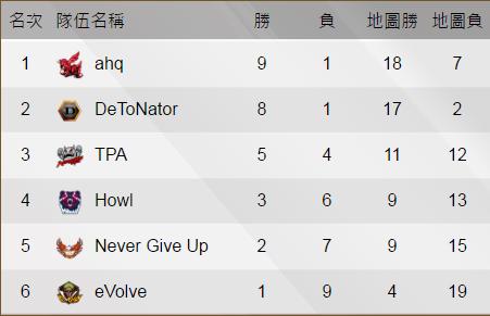 プロリーグ『A.V.A Elite League 2016 Spring』DeToNatorの1位通過をかけた最終試合が5/15(日)22:30開始予定
