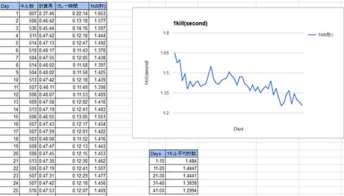 CS:GO Aimマップ「Aim Botz」で1日500体のBot撃ちを50日実施、その効果は?