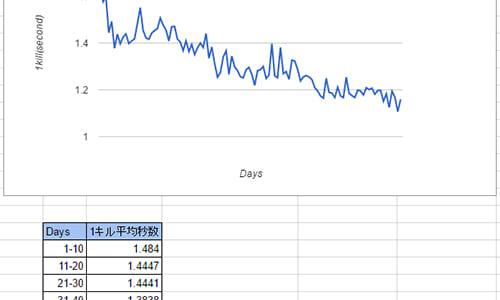 CS:GO Aimマップ「Aim Botz」で1日500体のBot撃ちを100日実施、依然として上達効果あり