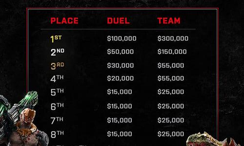 賞金総額100万ドル『Quake Champions』公式大会『Quake World Champions』の賞金配分発表