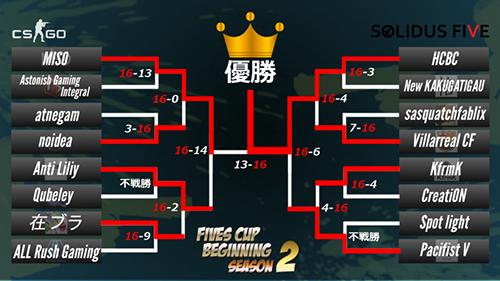 CS:GO 1Dayトーナメント『FIVES CUP BEGINNING Season2』でHCBCが優勝