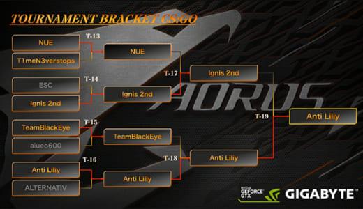 オンライン大会『第2回AORUS CUP ~CS:GOトーナメント~』でAnti Liliyが優勝