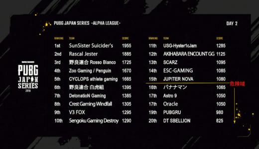 公式大会『PUBG JAPAN SERIES』αリーグDay2でSunSister Suicider'sが総合1位に