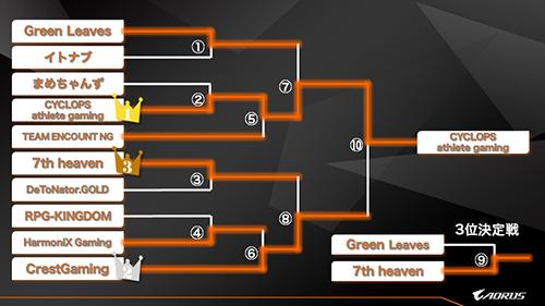 『第1回AORUS CUP ~Overwatchトーナメント~』でCYCLOPS OSAKAが優勝