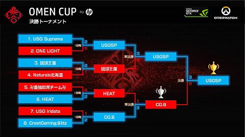 賞金総額36万円のオンライン大会『Overwatch OMEN CUP by HP』でUSG Supremeが優勝