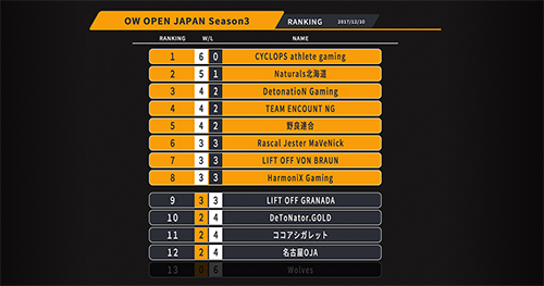 『Overwatch Open Division Japan Season3』プレーオフ進出の8チームが決定