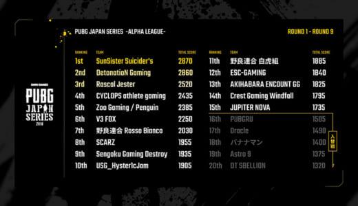 『PUBG JAPAN SERIES』αリーグ「フェイズ1」でSunSisterが総合1位、DNGが3連ドン勝で2位に浮上