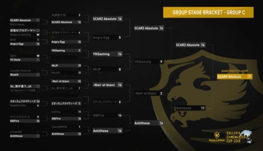 『GALLERIA GAMEMASTER CUP 2018』CS:GO部門オンライン予選Group Cで「SZ Absolute」がオフライン決勝出場権を獲得、残りは1枠
