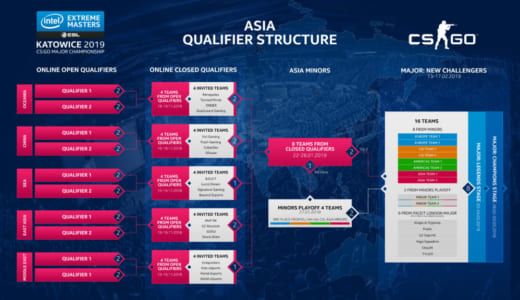 CS:GO『IEM Katowice 2019』東アジア部門クローズド予選に、日本から4チームが出場(SZ Absolute、Ignis、RIG、Antithese)