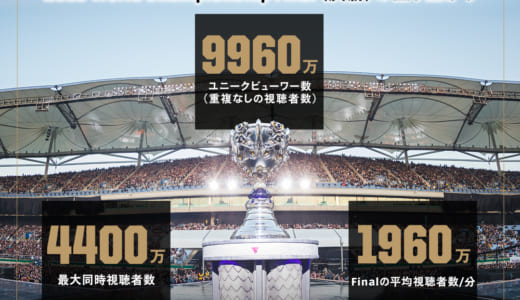 LoL世界大会『2018 World Championship』決勝戦の公式データ発表、視聴者は9960万人を記録