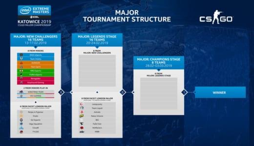 CS:GOメジャー大会『IEM Katowice Major 2019』の出場全24チームが決定