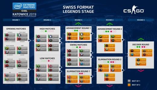 CS:GOメジャー大会『IEM Katowice Major 2019』「The New Champions Stage」出場チームを決定する試合が2/24(日)21時よりスタート