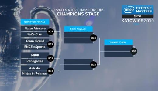 CS:GOメジャー大会『IEM Katowice Major 2019』プレーオフ「The New Champions Stage」の出場8チームが決定、3/1(金)0時より試合開始