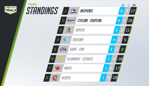 『2019 Overwatch Open Division S1 – Pacific』で日本「JUPITER」3位、「FortuNa」が4位に、『Overwatch Contenders』出場はならず