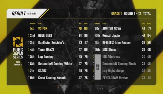 PUBG公式大会『PJSseason2 Phase1』で「V3 FOX」(Grade1)、「Crest Gaming Rapid」(Grade2)が優勝