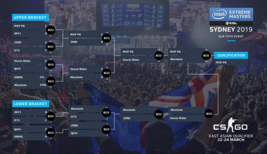 CS:GO『IEM Sydney 2019』東アジア代表は韓国MVP PKに決定、日本Absoluteは決勝で敗退