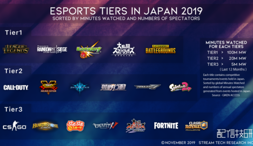 日本eスポーツのタイトル格付け『ESPORTS TIERS IN JAPAN 2019』を配信技術研究所が発表、グローバルとは大きく異なる結果に