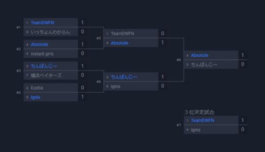 『WESG2019-2020』CS:GO部門 日本予選Day1で「Absolute」「ちんぱんじ~」「TeamDWFN」が勝ち抜け