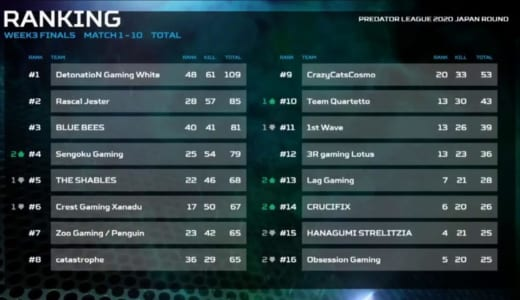 PUBG国際大会予選『Predator League 2020 Japan Round FINAL』でDetonatioN Gaming Whiteが優勝、準優勝Rascal Jasterと共に日本代表に決定