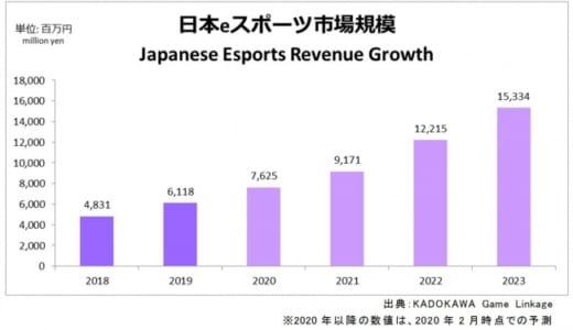 2019年の「日本eスポーツ市場規模」が60億円を突破、前年比127%の成長、KADOKAWA Game Linkageが調査結果を発表