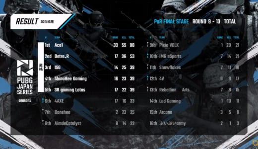 『PJSseason5 PaR』を5チームが勝ち抜け「Ace1」「Detre.R」「ISG」「ShinoBee」「3R Gaming」が「Grade 2」の出場権を獲得
